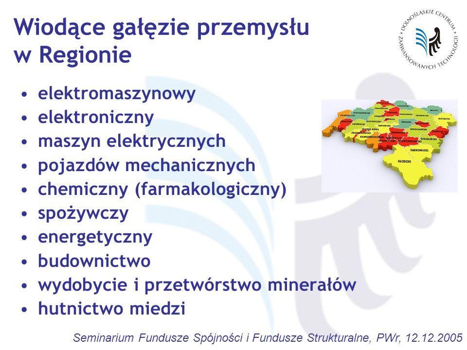 Seminarium Fundusze Spójności i Fundusze Strukturalne, PWr, 12.12.2005 Sieci naukowo-gospodarcze Doświadczenia UE sprzyjają przepływowi aktualnej wiedzy z ośrodków sektora B+R do praktyki gospodarczej wywierają wpływ na tematykę prowadzonych badań sieci DCZT: pierwsze tego typu regionalne organizacje w Polsce