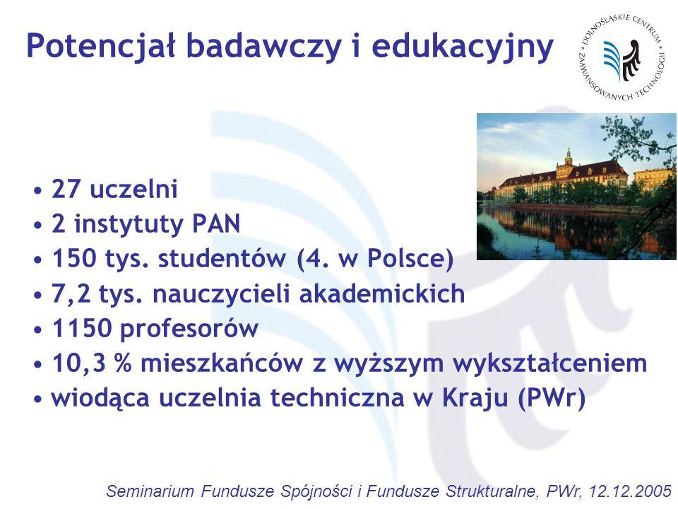 Seminarium Fundusze Spójności i Fundusze Strukturalne, PWr, 12.12.2005 Potencjał badawczy i edukacyjny 27 uczelni 2 instytuty PAN 150 tys. studentów (