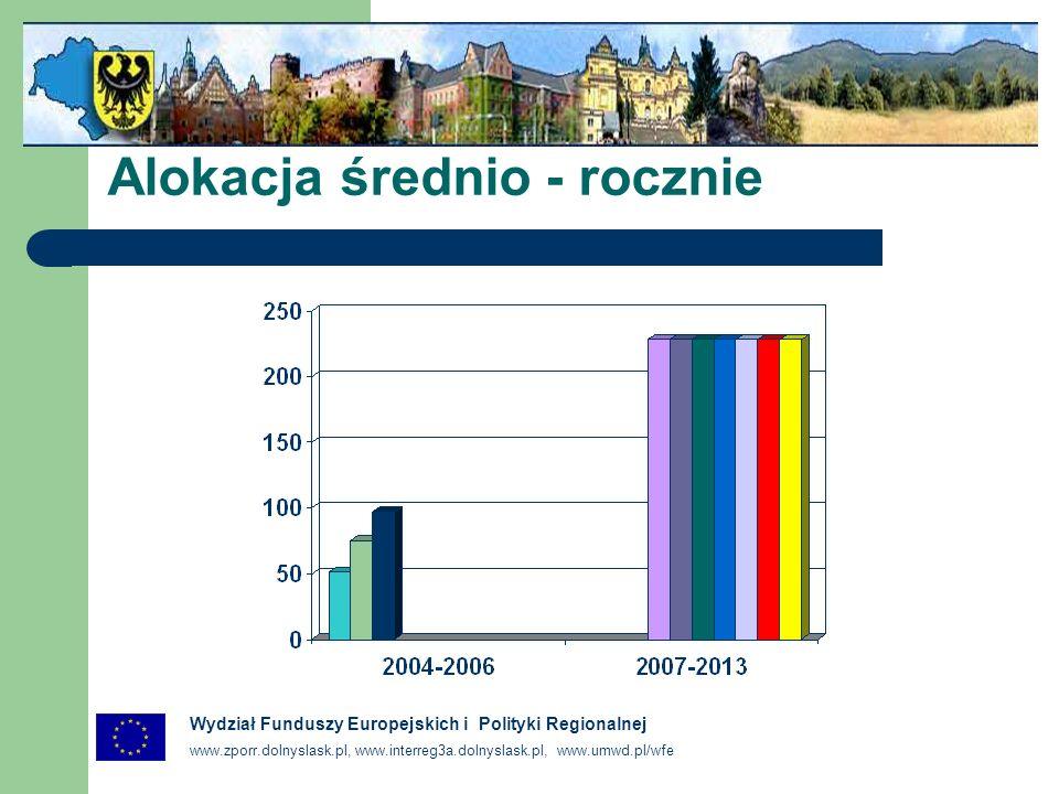 www.zporr.dolnyslask.pl, www.interreg3a.dolnyslask.pl, www.umwd.pl/wfe Wydział Funduszy Europejskich i Polityki Regionalnej Alokacja średnio - rocznie