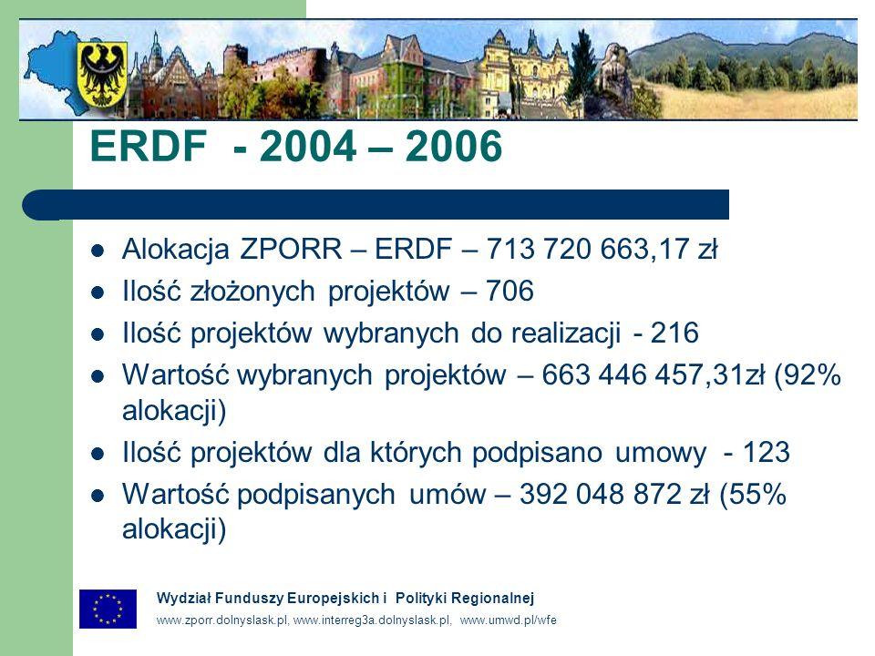 www.zporr.dolnyslask.pl, www.interreg3a.dolnyslask.pl, www.umwd.pl/wfe Wydział Funduszy Europejskich i Polityki Regionalnej ERDF - 2004 – 2006 Alokacja ZPORR – ERDF – 713 720 663,17 zł Ilość złożonych projektów – 706 Ilość projektów wybranych do realizacji - 216 Wartość wybranych projektów – 663 446 457,31zł (92% alokacji) Ilość projektów dla których podpisano umowy - 123 Wartość podpisanych umów – 392 048 872 zł (55% alokacji)