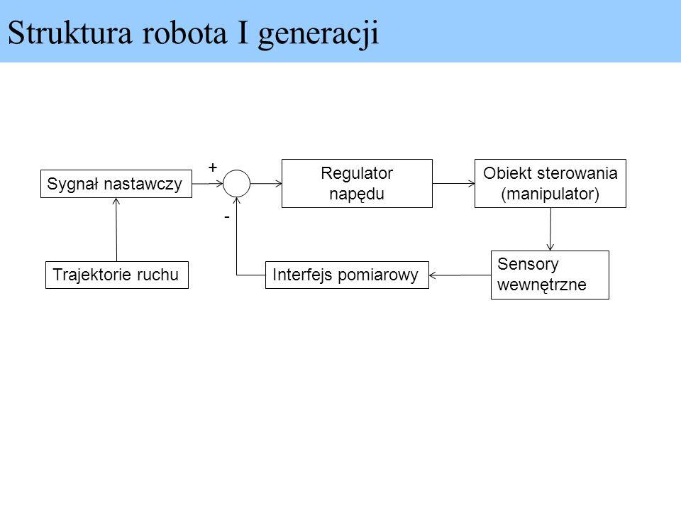 Struktura robota I generacji Sygnał nastawczy Trajektorie ruchu Regulator napędu Interfejs pomiarowy Obiekt sterowania (manipulator) Sensory wewnętrzn