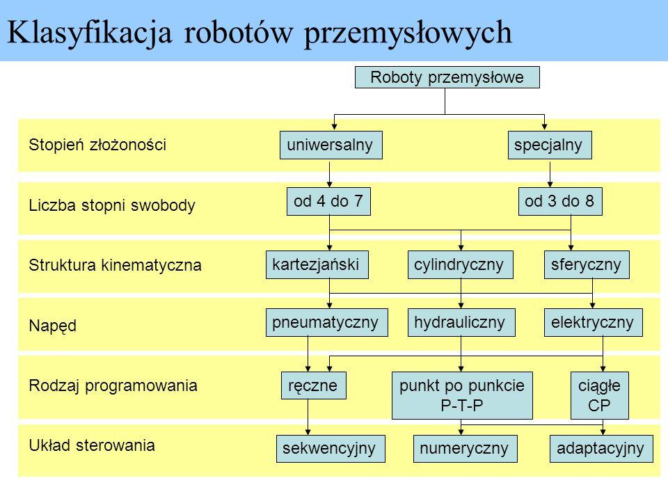 Klasyfikacja robotów przemysłowych Roboty przemysłowe Stopień złożoności Liczba stopni swobody Struktura kinematyczna Napęd Rodzaj programowania Układ