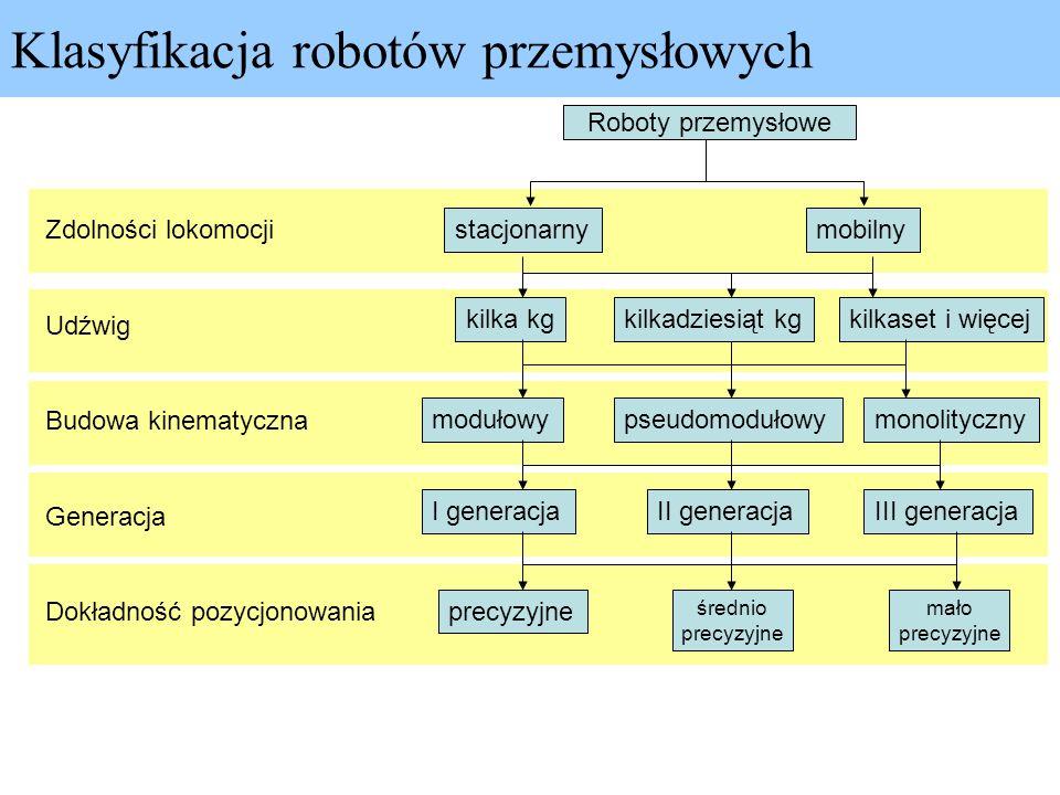 Klasyfikacja robotów przemysłowych Roboty przemysłowe Zdolności lokomocji Udźwig Budowa kinematyczna Generacja Dokładność pozycjonowania stacjonarny k
