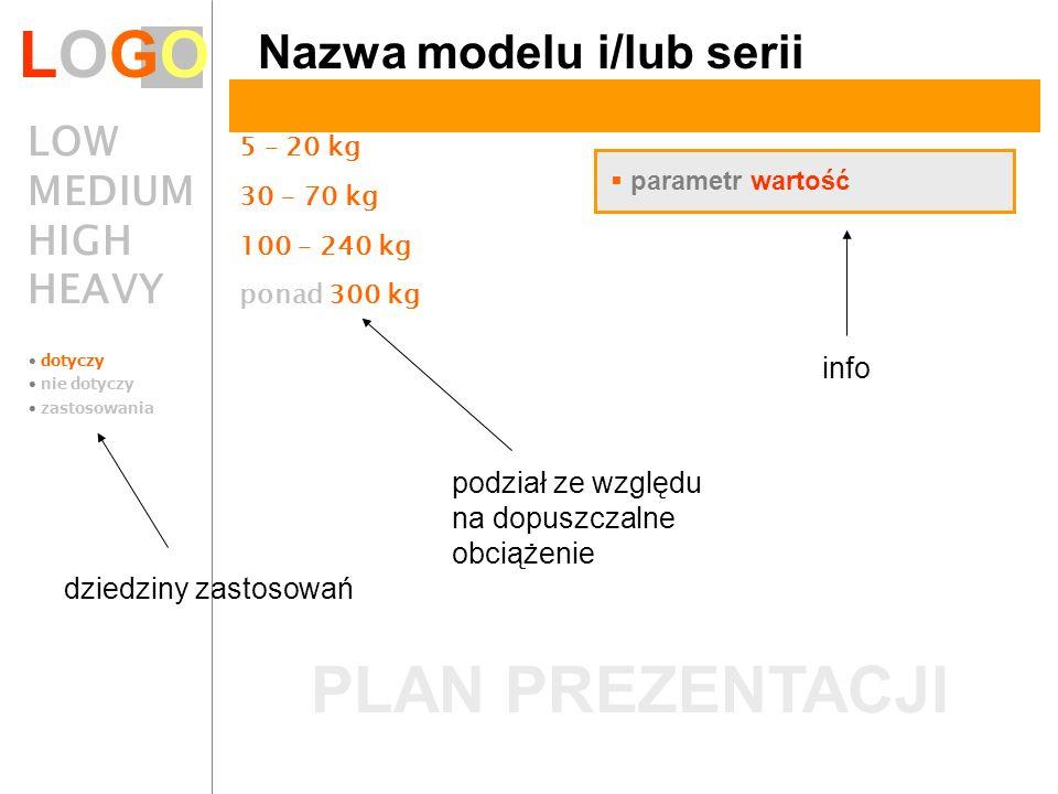 LOGOLOGO dotyczy nie dotyczy zastosowania LOW 5 – 20 kg MEDIUM 30 – 70 kg HIGH 100 – 240 kg HEAVY ponad 300 kg Nazwa modelu i/lub serii podział ze wzg