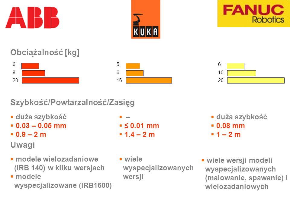6 10 20 5 6 16 6 8 20 Szybkość/Powtarzalność/Zasięg duża szybkość 0.03 – 0.05 mm 0.9 – 2 m – 0.01 mm 1.4 – 2 m duża szybkość 0.08 mm 1 – 2 m Uwagi mod