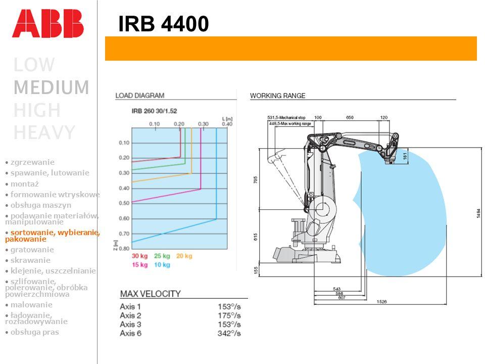 LOW MEDIUM HIGH HEAVY IRB 4400 zgrzewanie spawanie, lutowanie montaż formowanie wtryskowe obsługa maszyn podawanie materiałów, manipulowanie sortowani