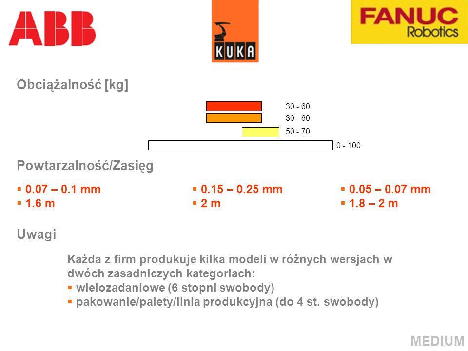 Powtarzalność/Zasięg 0.07 – 0.1 mm 1.6 m 0.15 – 0.25 mm 2 m 0.05 – 0.07 mm 1.8 – 2 m Uwagi Każda z firm produkuje kilka modeli w różnych wersjach w dw