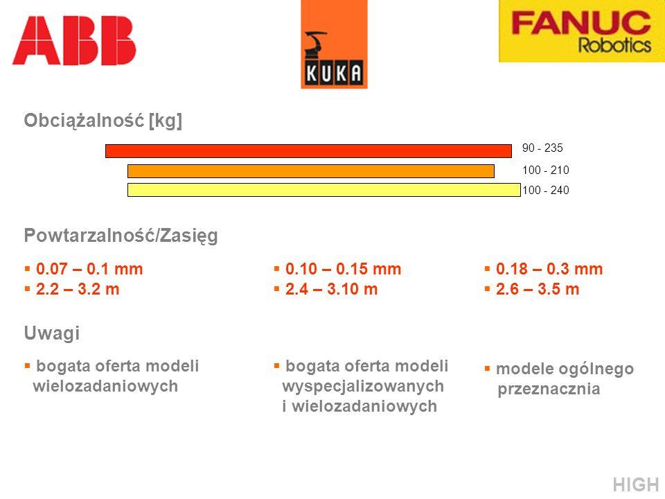 Powtarzalność/Zasięg 0.07 – 0.1 mm 2.2 – 3.2 m 0.10 – 0.15 mm 2.4 – 3.10 m 0.18 – 0.3 mm 2.6 – 3.5 m Uwagi 100 - 240 90 - 235 100 - 210 bogata oferta