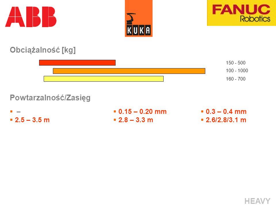 Obciążalność [kg] Powtarzalność/Zasięg – 2.5 – 3.5 m 0.15 – 0.20 mm 2.8 – 3.3 m 0.3 – 0.4 mm 2.6/2.8/3.1 m 160 - 700 150 - 500 100 - 1000 HEAVY