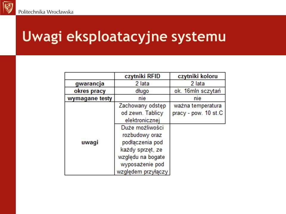 Uwagi eksploatacyjne systemu