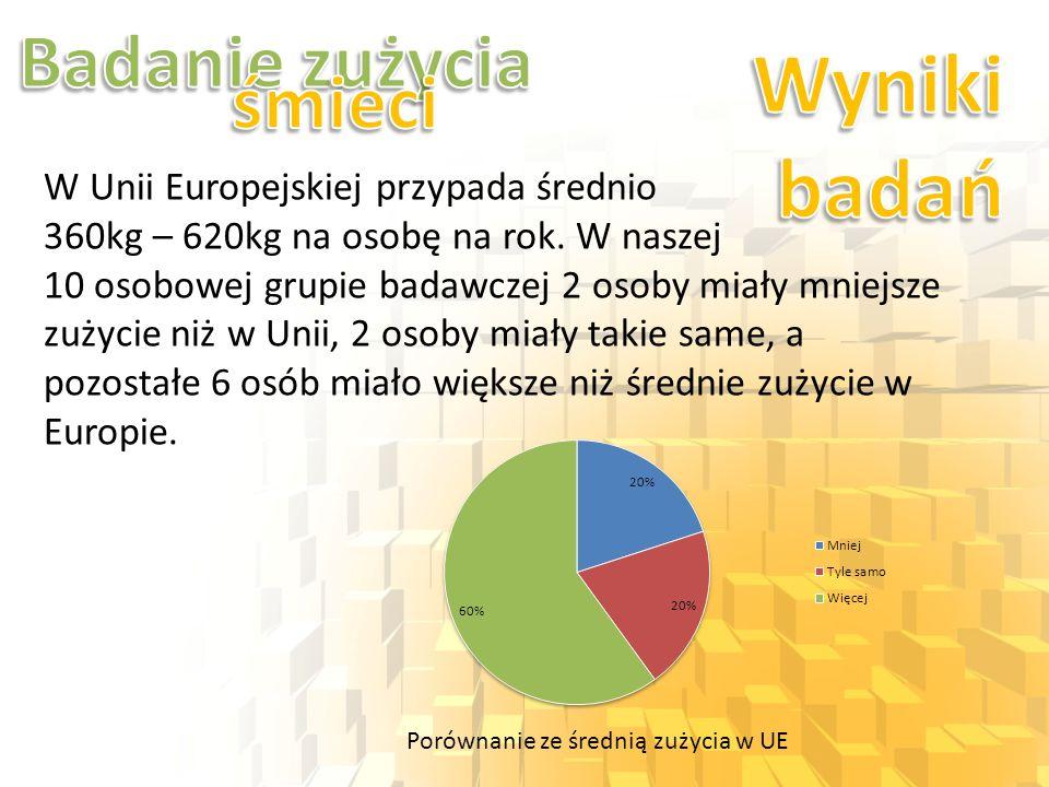 Porównanie ze średnią zużycia w UE W Unii Europejskiej przypada średnio 360kg – 620kg na osobę na rok. W naszej 10 osobowej grupie badawczej 2 osoby m