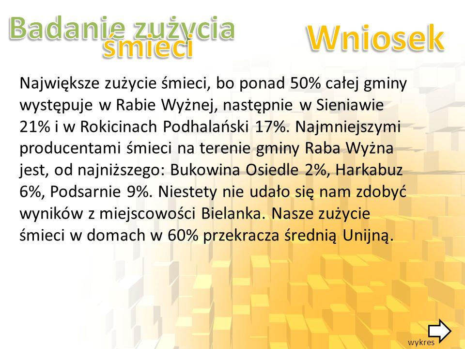 Największe zużycie śmieci, bo ponad 50% całej gminy występuje w Rabie Wyżnej, następnie w Sieniawie 21% i w Rokicinach Podhalański 17%. Najmniejszymi