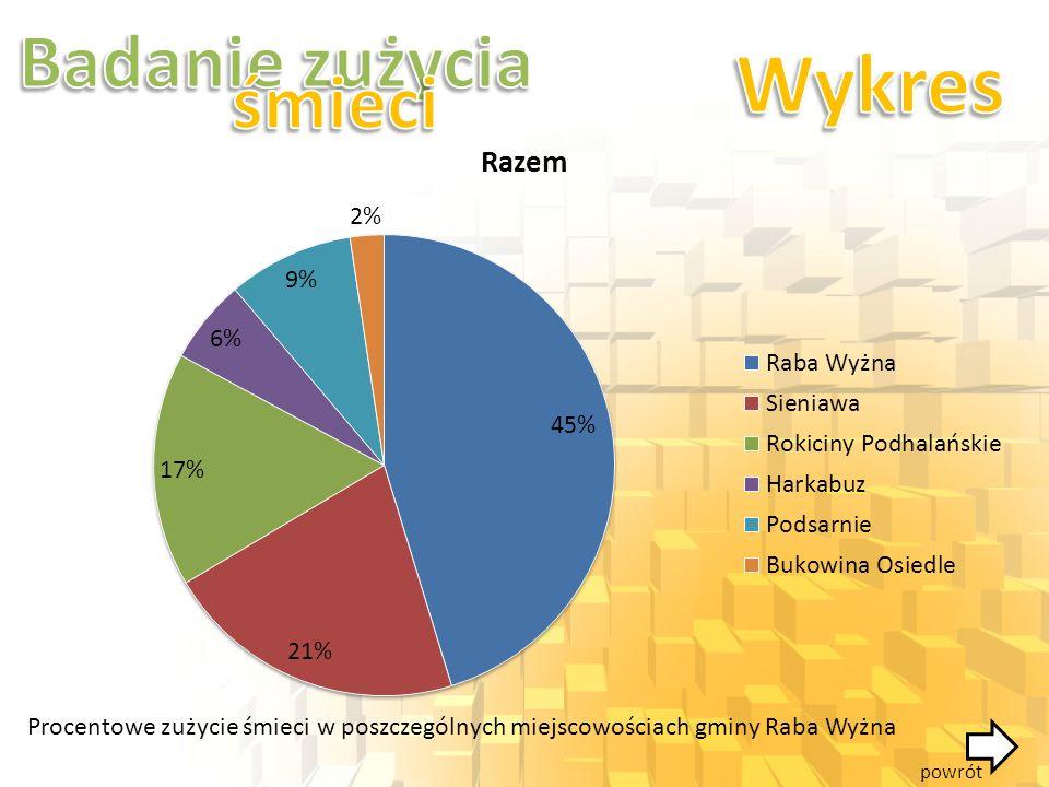 Procentowe zużycie śmieci w poszczególnych miejscowościach gminy Raba Wyżna powrót