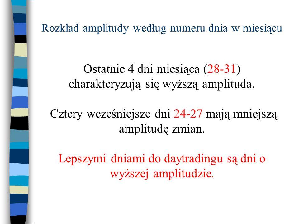 Ostatnie 4 dni miesiąca (28-31) charakteryzują się wyższą amplituda. Cztery wcześniejsze dni 24-27 mają mniejszą amplitudę zmian. Lepszymi dniami do d