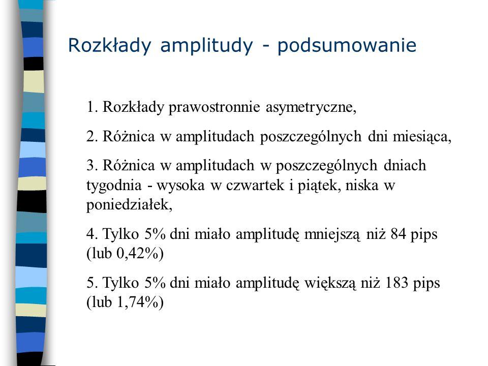 Rozkłady amplitudy - podsumowanie 1. Rozkłady prawostronnie asymetryczne, 2. Różnica w amplitudach poszczególnych dni miesiąca, 3. Różnica w amplituda