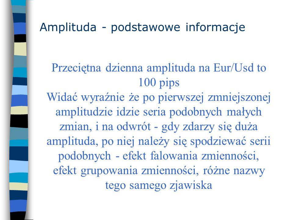 Amplituda - podstawowe informacje Przeciętna dzienna amplituda na Eur/Usd to 100 pips Widać wyraźnie że po pierwszej zmniejszonej amplitudzie idzie se