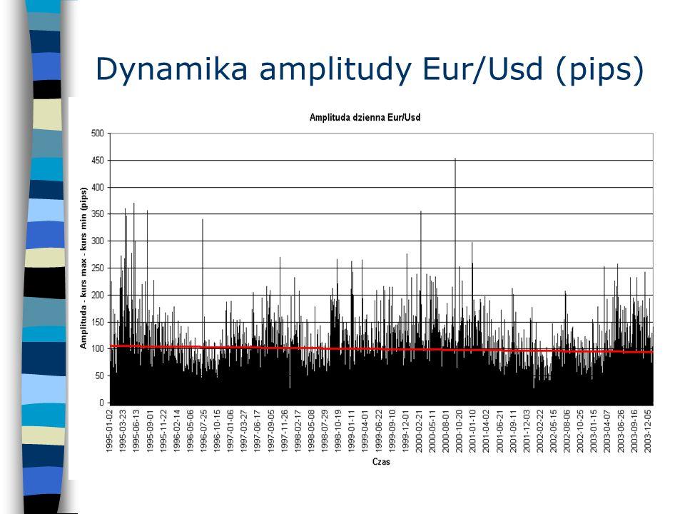 Dynamika amplitudy Eur/Usd (pips)
