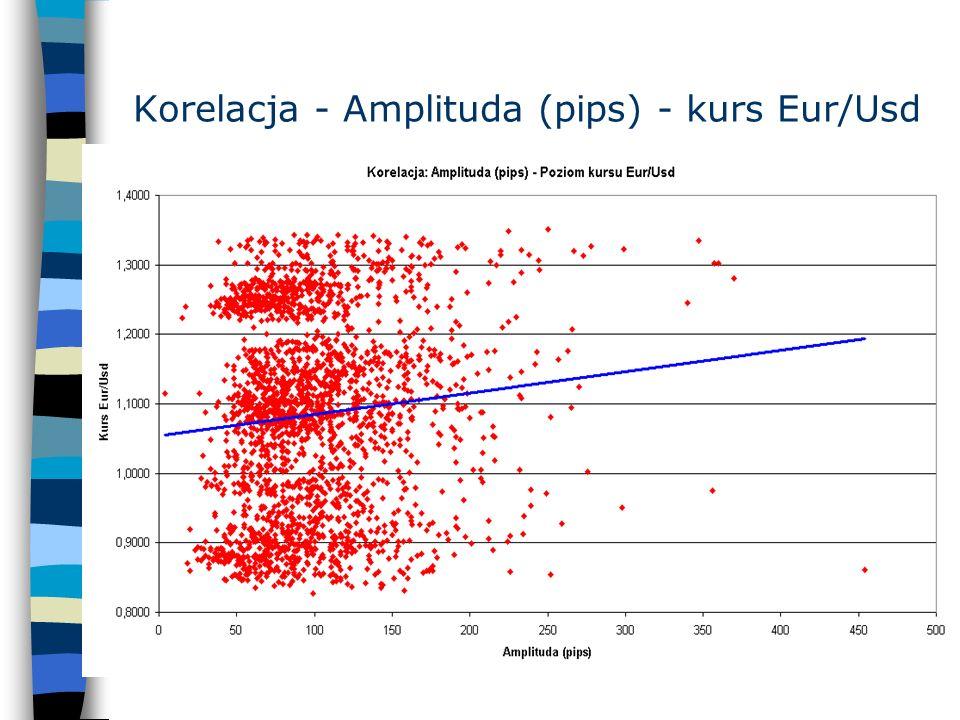 Korelacja - Amplituda (%) - kurs Eur/Usd