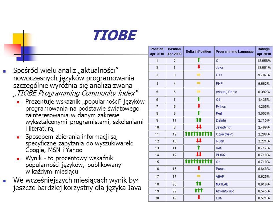 TIOBE Spośród wielu analiz aktualności nowoczesnych języków programowania szczególnie wyróżnia się analiza zwanaTIOBE Programming Community index Prezentuje wskaźnik popularności języków programowania na podstawie światowego zainteresowania w danym zakresie wykształconymi programistami, szkoleniami i literaturą Sposobem zbierania informacji są specyficzne zapytania do wyszukiwarek: Google, MSN i Yahoo Wynik - to procentowy wskaźnik popularności języków, publikowany w każdym miesiącu We wcześniejszych miesiącach wynik był jeszcze bardziej korzystny dla języka Java