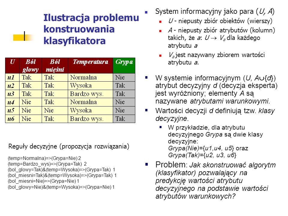 Ilustracja problemu konstruowania klasyfikatora System informacyjny jako para (U, A) U - niepusty zbiór obiektów (wierszy) A - niepusty zbiór atrybutów (kolumn) takich, że a: U V a dla każdego atrybutu a V a jest nazywany zbiorem wartości atrybutu a.