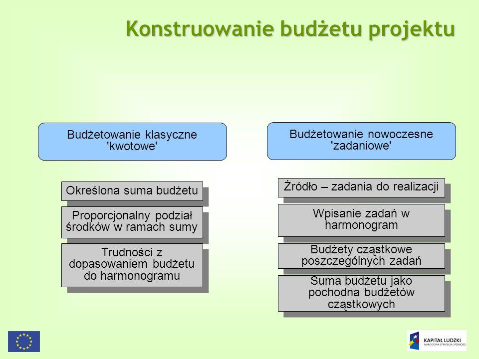 96 Konstruowanie budżetu projektu Budżetowanie klasyczne 'kwotowe' Budżetowanie nowoczesne 'zadaniowe' Określona suma budżetu Proporcjonalny podział ś