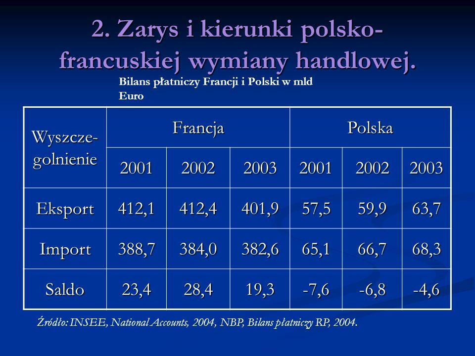 2. Zarys i kierunki polsko- francuskiej wymiany handlowej. Wyszcze- golnienie FrancjaPolska 200120022003200120022003 Eksport412,1412,4401,957,559,963,