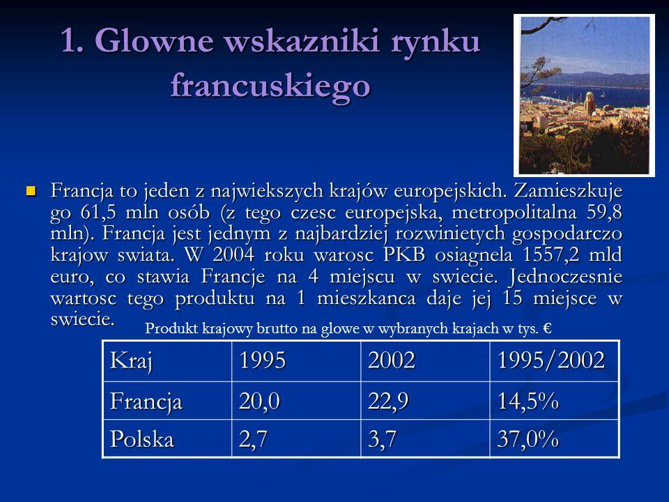1. Glowne wskazniki rynku francuskiego Francja to jeden z najwiekszych krajów europejskich. Zamieszkuje go 61,5 mln osób (z tego czesc europejska, met