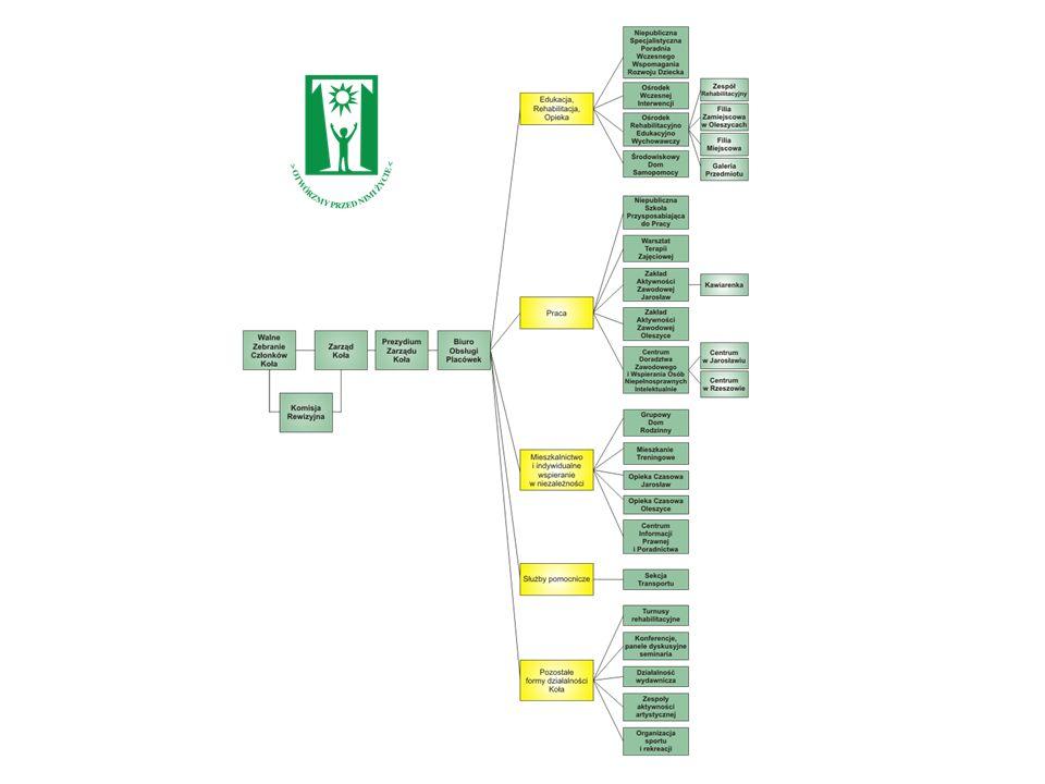 Franczyza klasyczna Franczyzodawca -czerpie bezpośrednie korzyści finansowe z wytworzonej marki, nazwy, znaków handlowych, modelu funkcjonowania biznesowego, nazwy, znaków handlowych, modelu funkcjonowania biznesowego, doświadczenia, wiedzy i stosowanych metod doświadczenia, wiedzy i stosowanych metod -sposób na rozszerzenie, rozwój prowadzonej działalności Franczyzobiorca -otrzymuje pełny, gotowy pomysł na prowadzenie biznesu -ponosi stałe opłaty licencyjne