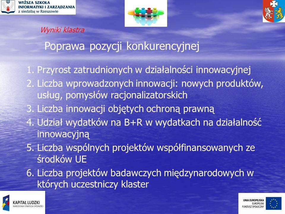 Poprawa pozycji konkurencyjnej 1.Przyrost zatrudnionych w działalności innowacyjnej 2.Liczba wprowadzonych innowacji: nowych produktów, usług, pomysłó