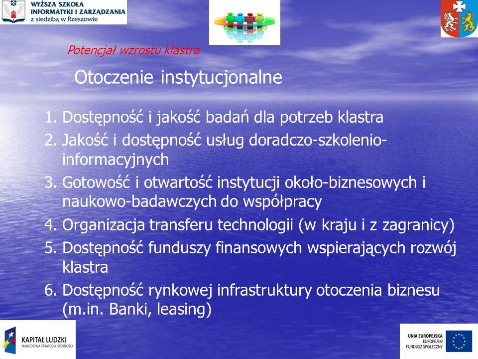 Otoczenie instytucjonalne 1.Dostępność i jakość badań dla potrzeb klastra 2.Jakość i dostępność usług doradczo-szkolenio- informacyjnych 3.Gotowość i