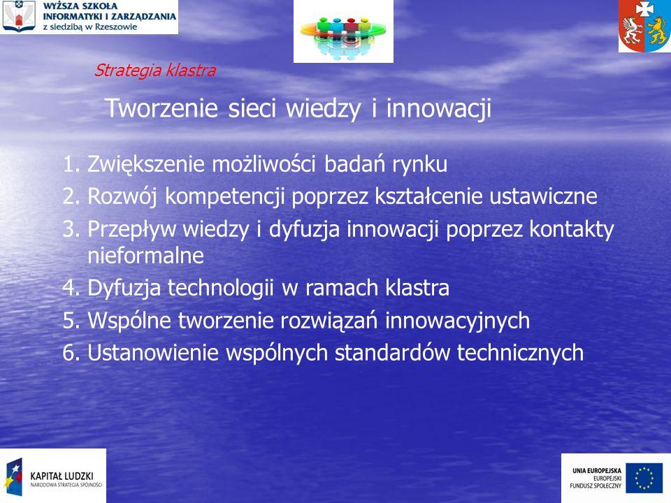 Tworzenie sieci wiedzy i innowacji 1.Zwiększenie możliwości badań rynku 2.Rozwój kompetencji poprzez kształcenie ustawiczne 3.Przepływ wiedzy i dyfuzj