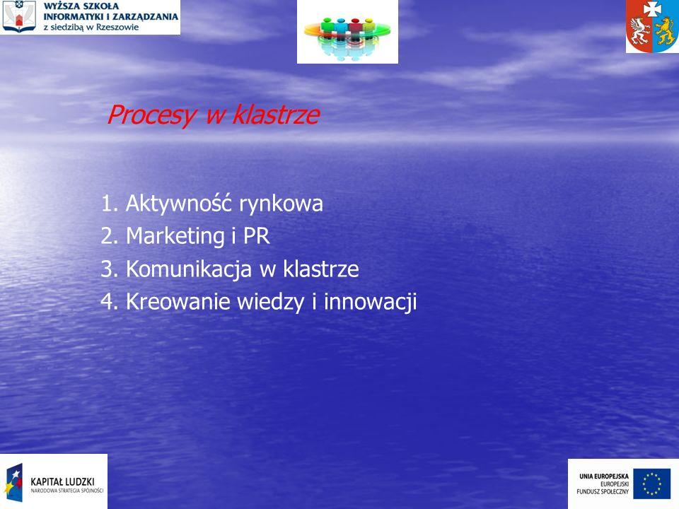 Procesy w klastrze 1.Aktywność rynkowa 2.Marketing i PR 3.Komunikacja w klastrze 4.Kreowanie wiedzy i innowacji