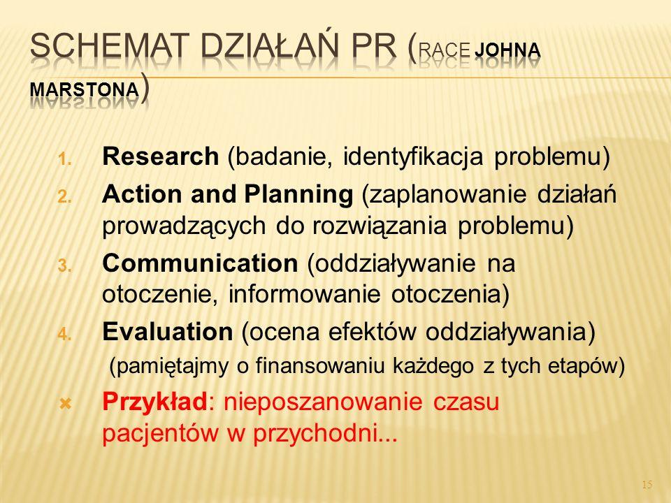 1. Research (badanie, identyfikacja problemu) 2. Action and Planning (zaplanowanie działań prowadzących do rozwiązania problemu) 3. Communication (odd