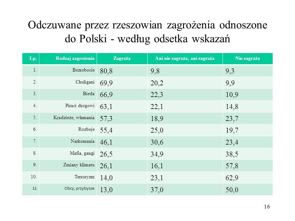 Odczuwane przez rzeszowian zagrożenia odnoszone do Polski - według odsetka wskazań Lp.Rodzaj zagrożeniaZagrażaAni nie zagraża, ani zagrażaNie zagraża