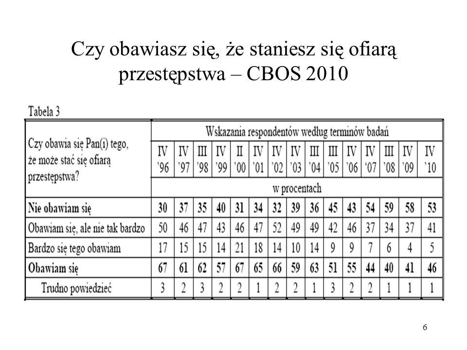 6 Czy obawiasz się, że staniesz się ofiarą przestępstwa – CBOS 2010