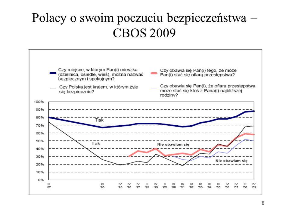 9 Tabela krzyżowa: czy w Polsce żyje się bezpiecznie i czy Twoje miejsce zamieszkania jest bezpieczne – CBOS 2009