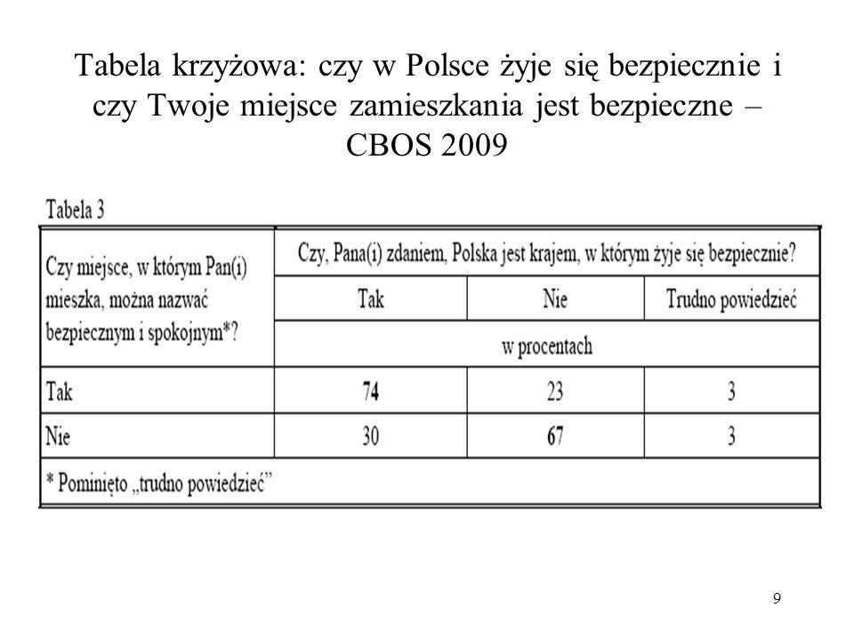 20 Wnioski Obawy o swoich bliskich rzadziej wyrażają: 1.mieszkańcy wsi 2.z wykształceniem niższym (inne zmienne mało istotne) Na opinię o bezpieczeństwie miejsca zamieszkania wpływa też doświadczenie osobiste: 1.czy w ostatnich 5 latach było się, czy nie ofiarą przestępstwa Z działań policji bardziej zadowoleni są: 1.mieszkańcy wsi 2.gorzej wykształceni 3.którzy nie padli ofiarą przestępstwa
