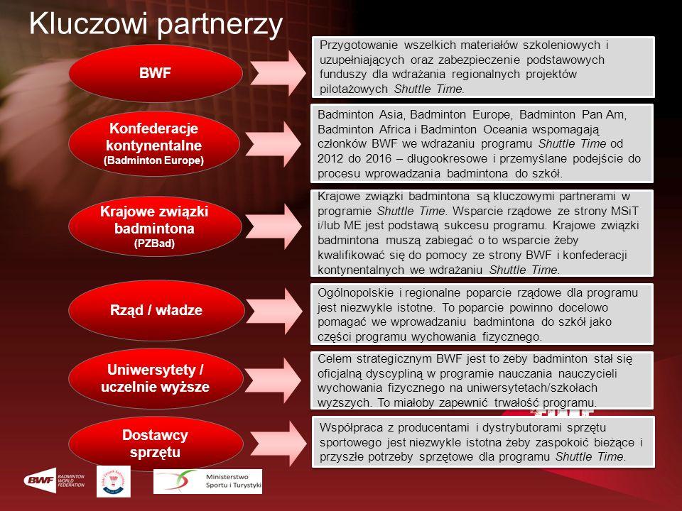 BWF Krajowe związki badmintona (PZBad) Rząd / władze Uniwersytety / uczelnie wyższe Konfederacje kontynentalne (Badminton Europe) Dostawcy sprzętu Prz