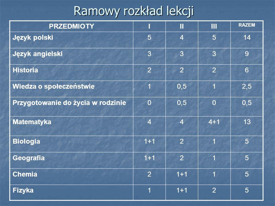 Ramowy rozkład lekcji PRZEDMIOTYIIIIII RAZEM Język polski54514 Język angielski3339 Historia2226 Wiedza o społeczeństwie10,512,5 Przygotowanie do życia