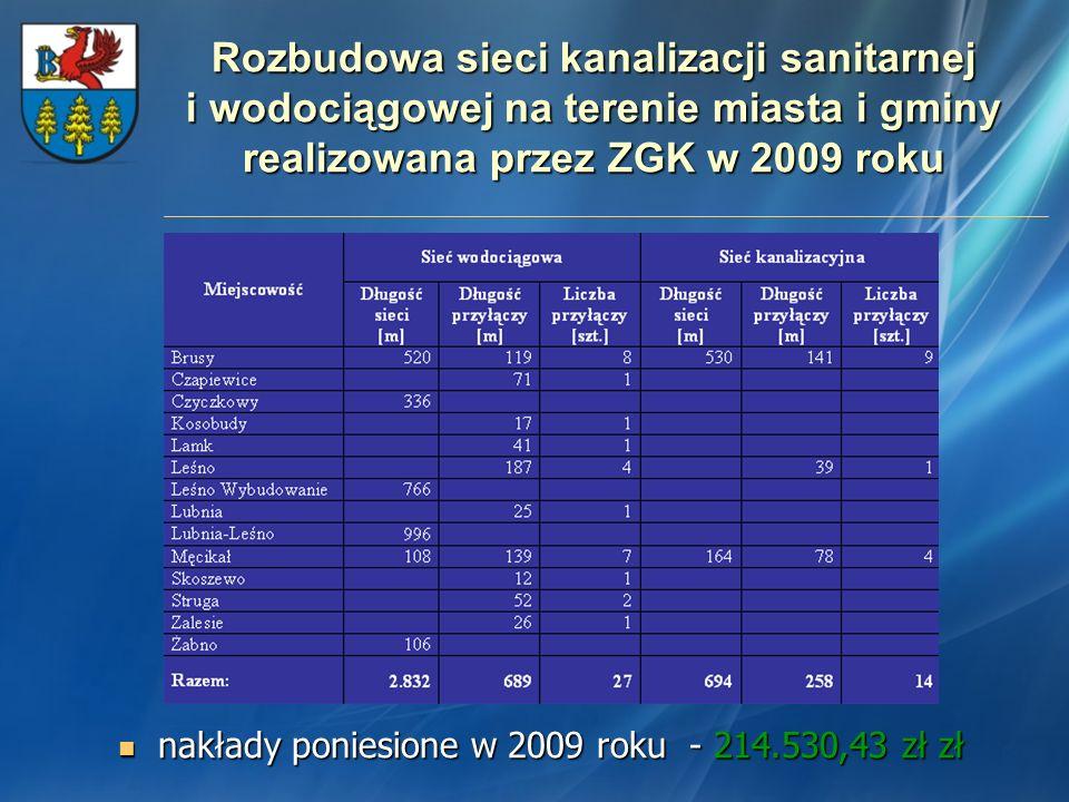 Rozbudowa sieci kanalizacji sanitarnej i wodociągowej na terenie miasta i gminy realizowana przez ZGK w 2009 roku nakłady poniesione w 2009 roku - 214.530,43 zł nakłady poniesione w 2009 roku - 214.530,43 zł Najważniejsze zadania wykonane przez ZGK w 2009 roku: - rozbudowa sieci wodociągowej i kanalizacyjnej na Os.