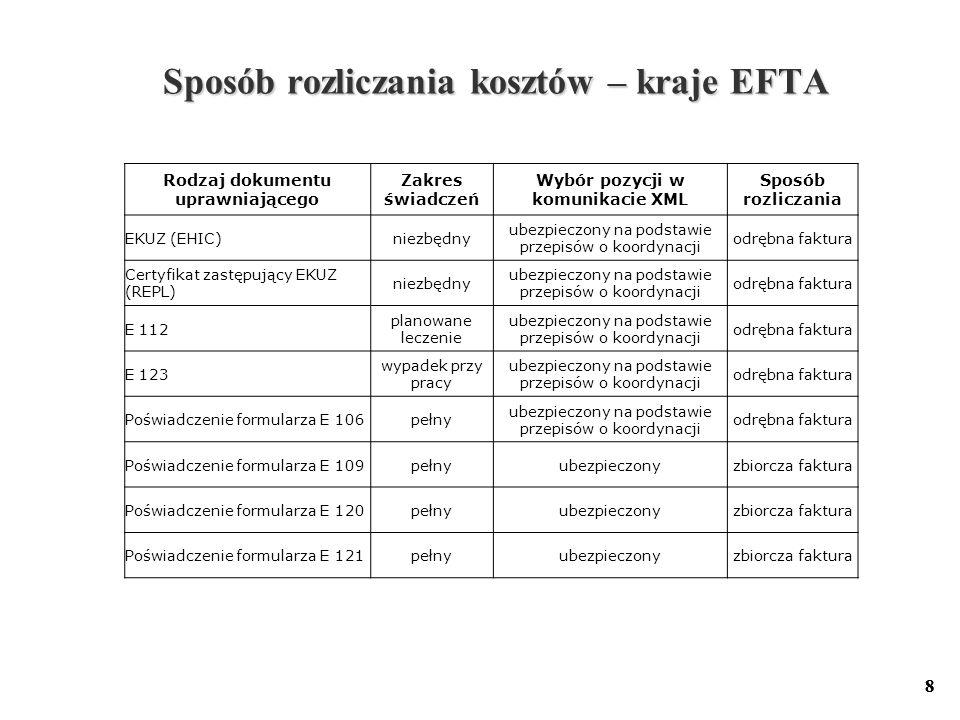 8 8 Sposób rozliczania kosztów – kraje EFTA Sposób rozliczania kosztów – kraje EFTA Rodzaj dokumentu uprawniającego Zakres świadczeń Wybór pozycji w k