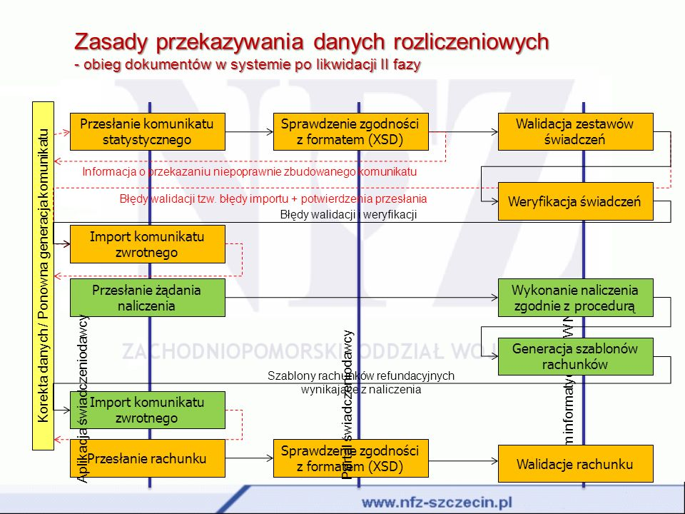 Zasady przekazywania danych rozliczeniowych - obieg dokumentów w systemie po likwidacji II fazy System informatyczny OW NFZ Przesłanie komunikatu stat