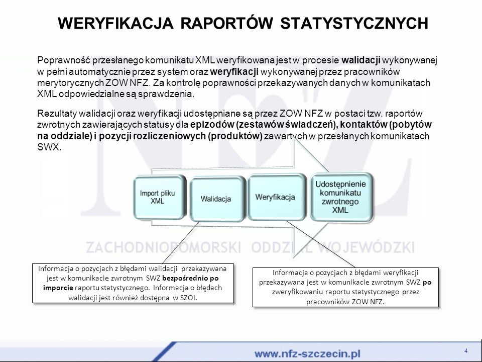 WERYFIKACJA RAPORTÓW STATYSTYCZNYCH 4 Poprawność przesłanego komunikatu XML weryfikowana jest w procesie walidacji wykonywanej w pełni automatycznie przez system oraz weryfikacji wykonywanej przez pracowników merytorycznych ZOW NFZ.
