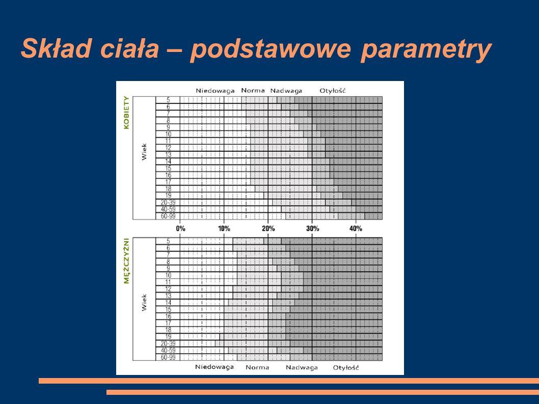 Skład ciała – podstawowe parametry