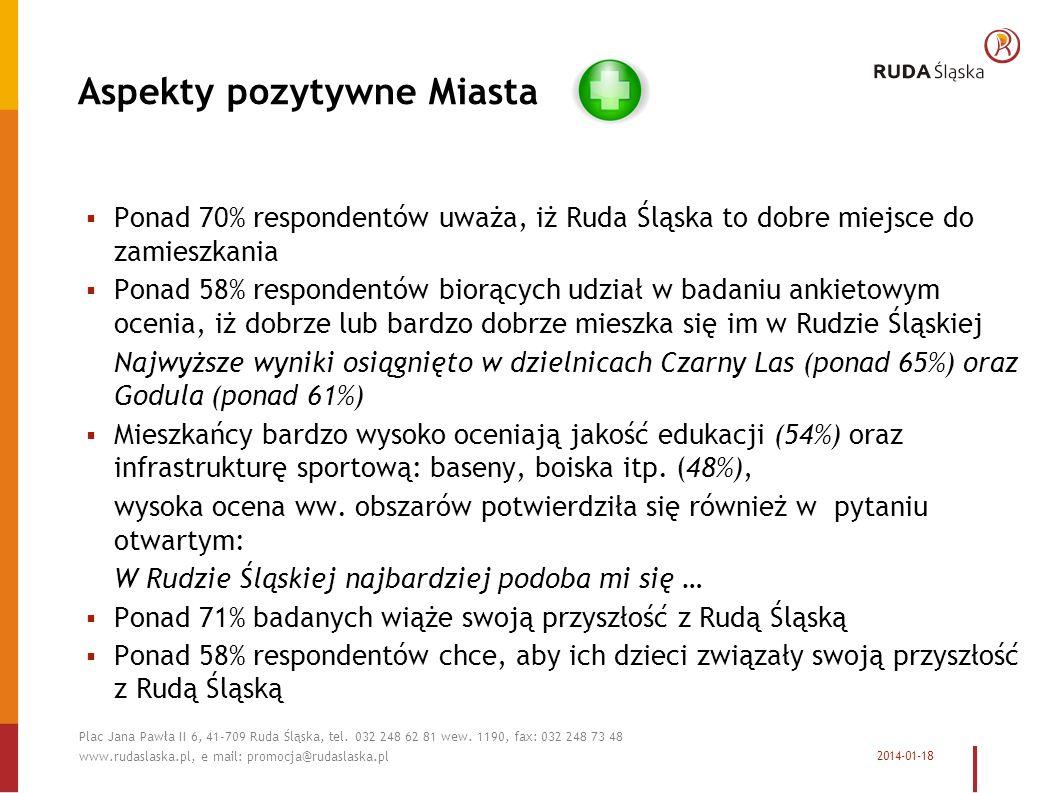 Aspekty pozytywne Miasta Ponad 70% respondentów uważa, iż Ruda Śląska to dobre miejsce do zamieszkania Ponad 58% respondentów biorących udział w badaniu ankietowym ocenia, iż dobrze lub bardzo dobrze mieszka się im w Rudzie Śląskiej Najwyższe wyniki osiągnięto w dzielnicach Czarny Las (ponad 65%) oraz Godula (ponad 61%) Mieszkańcy bardzo wysoko oceniają jakość edukacji (54%) oraz infrastrukturę sportową: baseny, boiska itp.