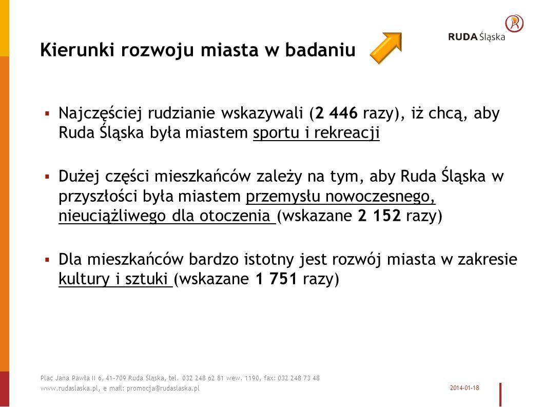 Kierunki rozwoju miasta w badaniu Najczęściej rudzianie wskazywali (2 446 razy), iż chcą, aby Ruda Śląska była miastem sportu i rekreacji Dużej części mieszkańców zależy na tym, aby Ruda Śląska w przyszłości była miastem przemysłu nowoczesnego, nieuciążliwego dla otoczenia (wskazane 2 152 razy) Dla mieszkańców bardzo istotny jest rozwój miasta w zakresie kultury i sztuki (wskazane 1 751 razy) 2014-01-18 Plac Jana Pawła II 6, 41-709 Ruda Śląska, tel.