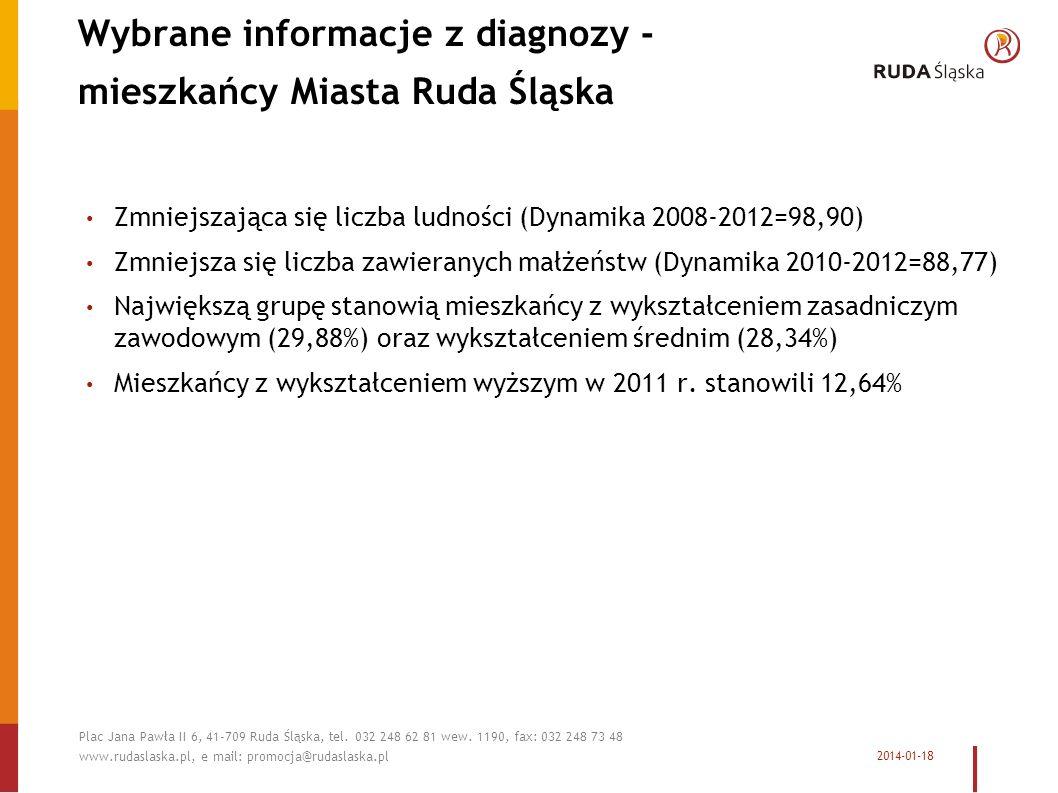Wybrane informacje z diagnozy - mieszkańcy Miasta Ruda Śląska Zmniejszająca się liczba ludności (Dynamika 2008-2012=98,90) Zmniejsza się liczba zawieranych małżeństw (Dynamika 2010-2012=88,77) Największą grupę stanowią mieszkańcy z wykształceniem zasadniczym zawodowym (29,88%) oraz wykształceniem średnim (28,34%) Mieszkańcy z wykształceniem wyższym w 2011 r.