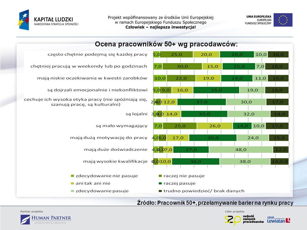 Ocena pracowników 50+ wg pracodawców: Źródło: Pracownik 50+, przełamywanie barier na rynku pracy