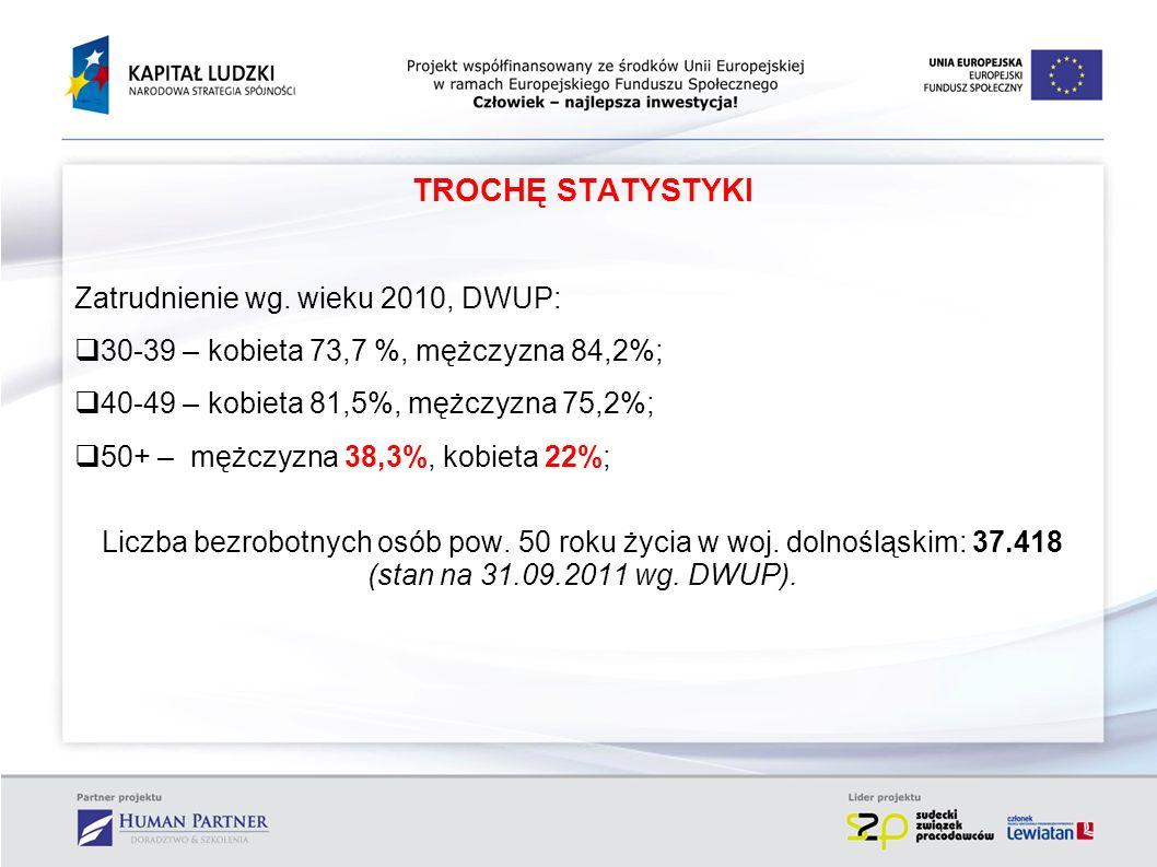 TROCHĘ STATYSTYKI Zatrudnienie wg. wieku 2010, DWUP: 30-39 – kobieta 73,7 %, mężczyzna 84,2%; 40-49 – kobieta 81,5%, mężczyzna 75,2%; 50+ – mężczyzna