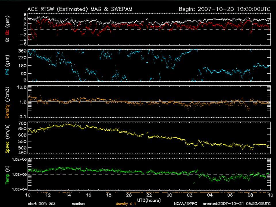 Słońce – korona i wiatr Pogoda kosmiczna jest na http://www.spaceweather.com/ Wiatr ten jest ciągle monitorowany w ramach badań pogody kosmicznej.